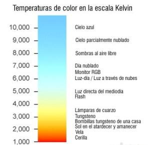 ¿ Qué es la temperatura de color ?